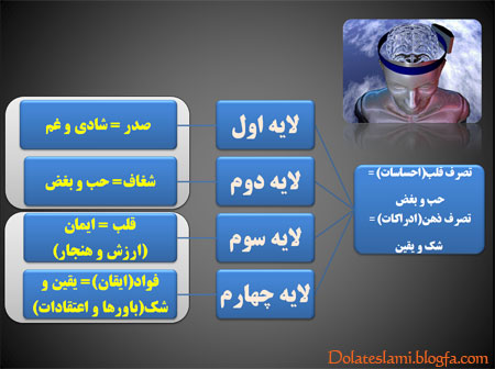 تصرف اذهان و قلوب هدف اصل جنگ نرم- تعریف دکتر حسن عباسی