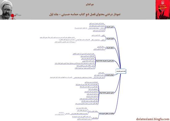 نمودار درختی کتب شهید مطهری - حماسه حسینی